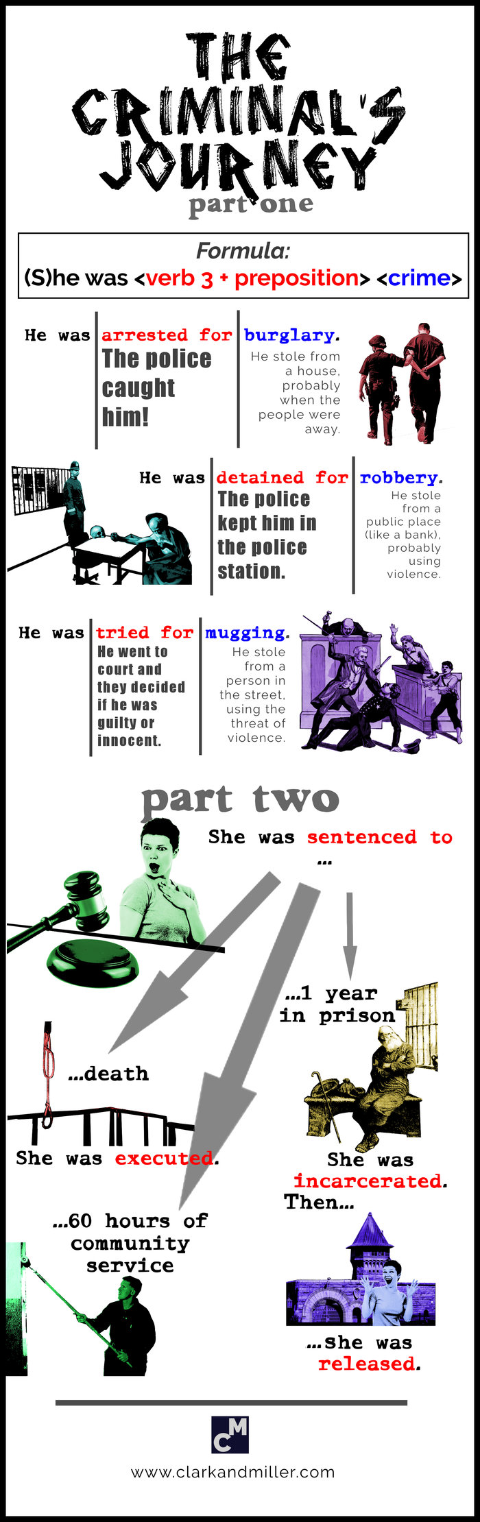crime vocabulary infographic