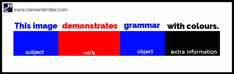 English sentence structure: [subject, blue] This image [verb, red] demonstrates [object, blue] grammar [extra information, black] with colours.