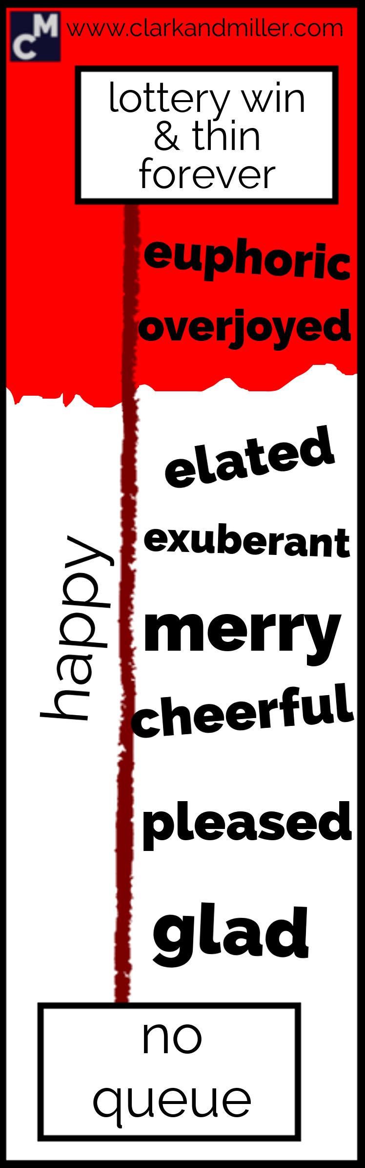 Words for happy: euphoric, overjoyed, elated, exuberant, merry, cheerful, pleased, glad