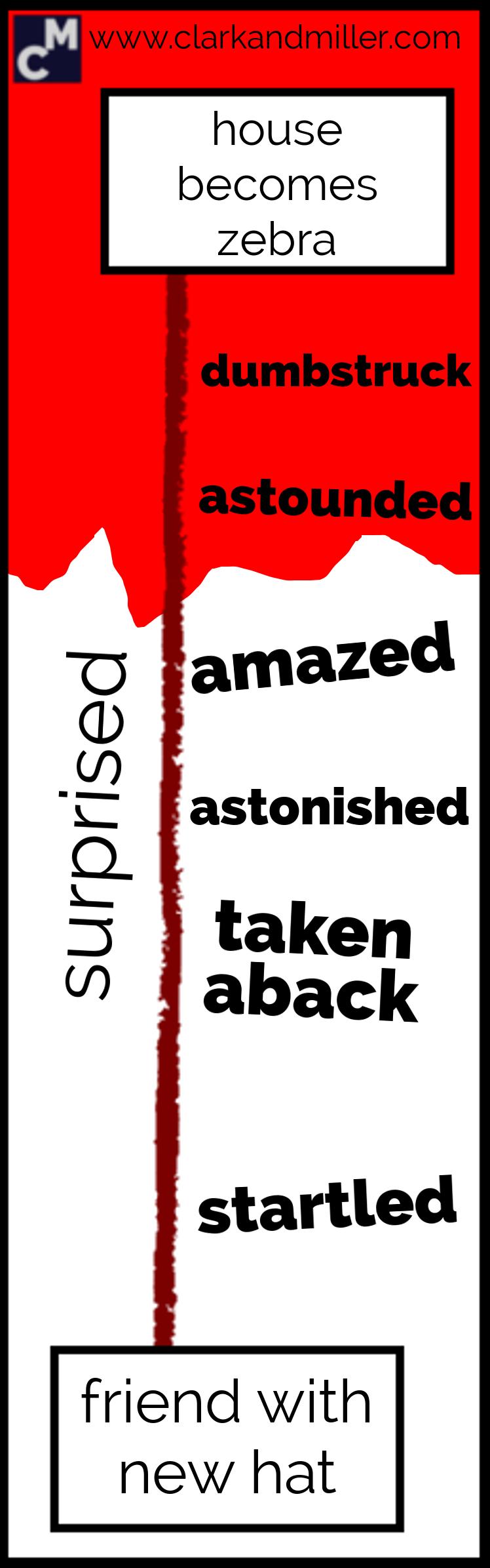 Words for surprised: dumbstruck, astounded, amazed, astonished, taken aback, startled