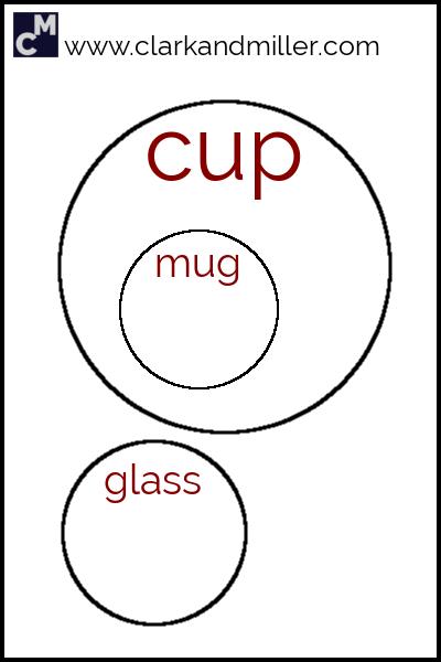 Cup, glass, mug: Venn diagram