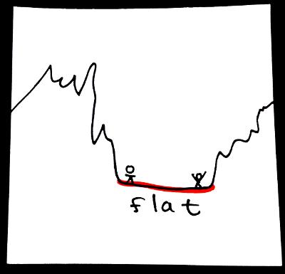 Shape adjectives: flat