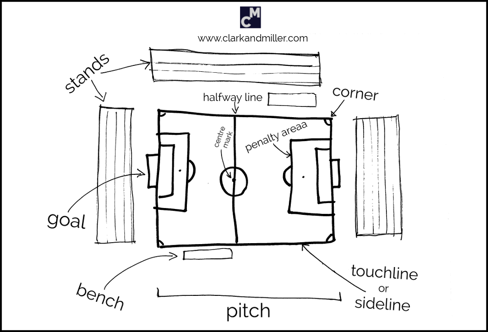 Football pitch vocabulary: stands, halfway line, corner, centre mark, penalty area, goal, bench, pitch, touchline / sideline
