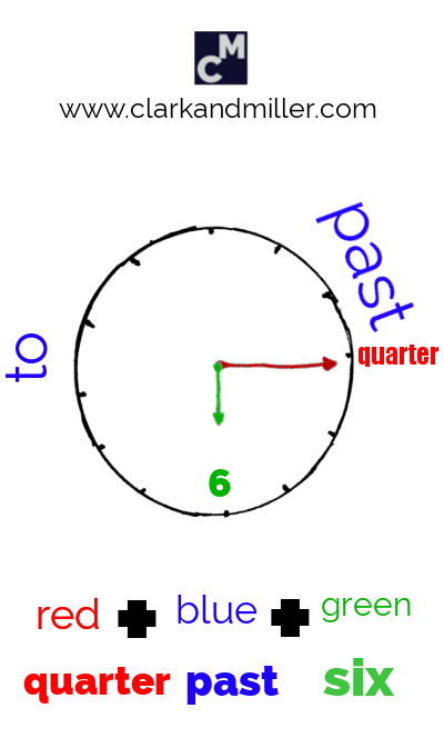 A clock face showing the order of words for telling the time (quarter past six)