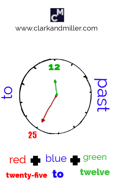 A clock face showing the order of words for telling the time (twenty-five to twelve)