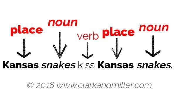 Kansas (place) snakes (noun) kiss (verb) Kansas (place) snakes (noun).