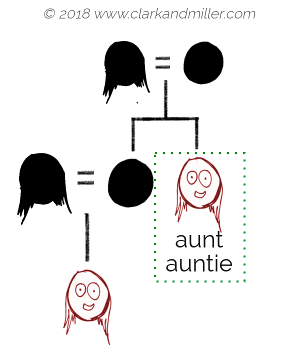 Family tree with aunt