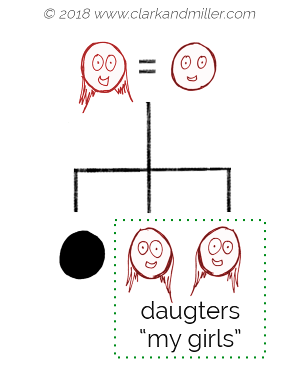 Family tree with daughter