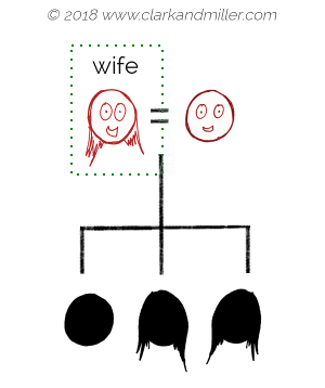 Family tree with wife
