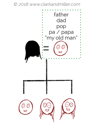 Other words for father