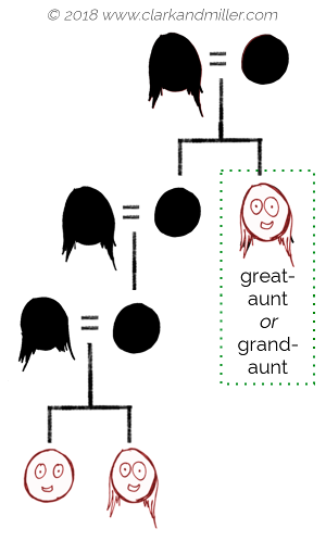 Family tree with great-aunt / grand-aunt