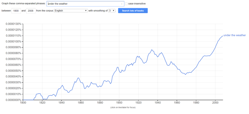 Google Ngram: Under the weather