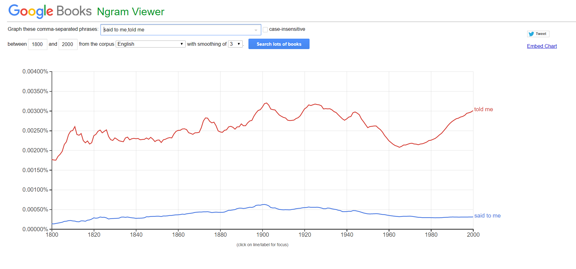 Ngram told me vs said to me