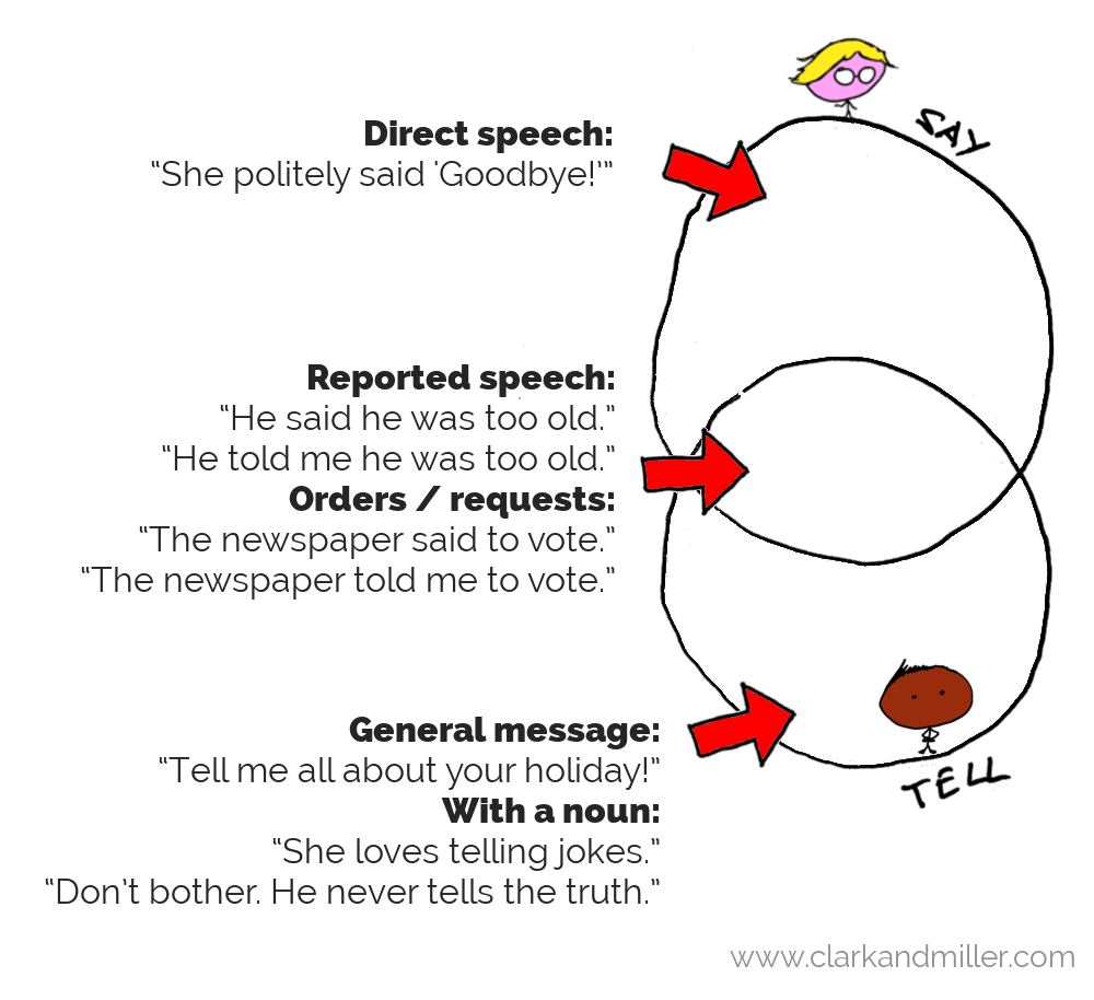 Say vs tell: Venn diagram