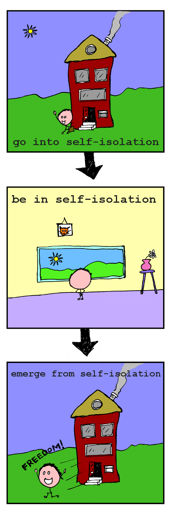 """Three-part comic: image 1 titled """"go into self-isolation"""" shows a waving stick figure walking into a house. Image 2 titled """"be in self-isolation"""" shows a stick figure in a living room looking out the window. Image 3 titled """"emerge from self-isolation"""" shows a stick figure running out of a house shouting """"freedom!"""""""