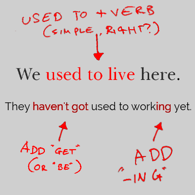 "Text: We used to live here. Added in red pen: used to + verb (simple, right?). Text: They haven't got used to working yet. Added in red pen: Add ""get"" or ""be"", add -ing"