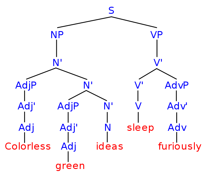 "Syntax tree for the sentence ""Colorless green ideas sleep furiously"""