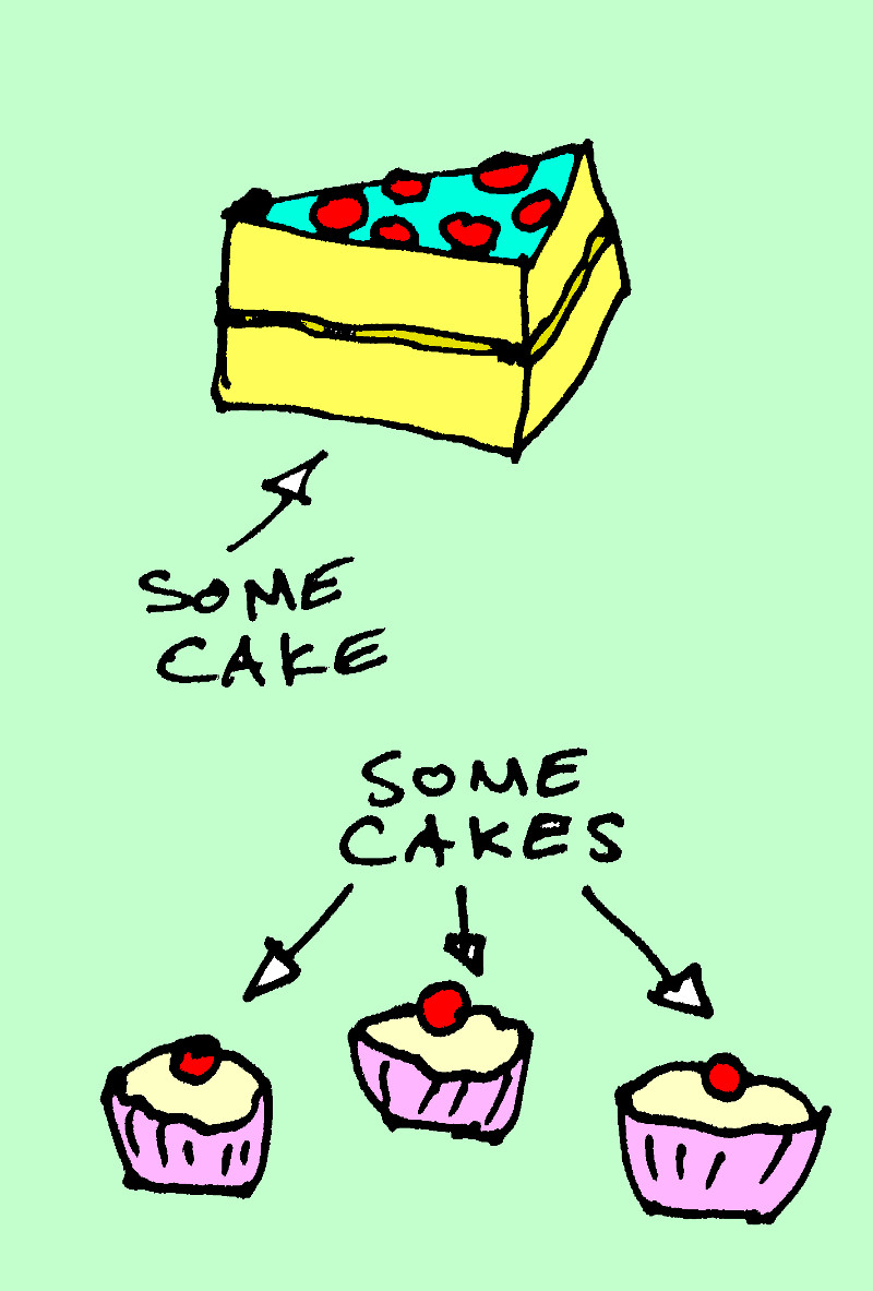 "A piece of cake labelled ""some cake""; three cupcakes labelled ""some cakes"""