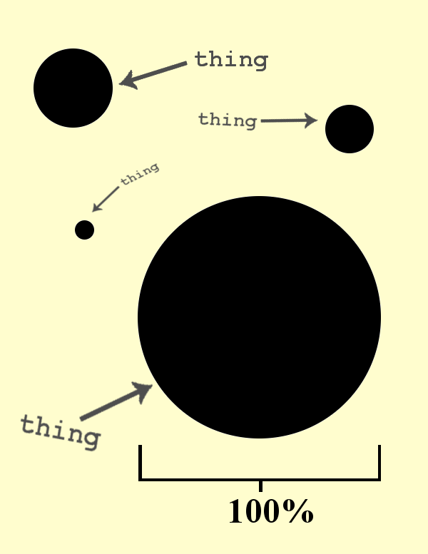 """Multiple black circles of different sizes on a light background. Each circle is labelled """"thing."""" One circle has a line underneath spanning its diameter with 100 percent written below the line."""