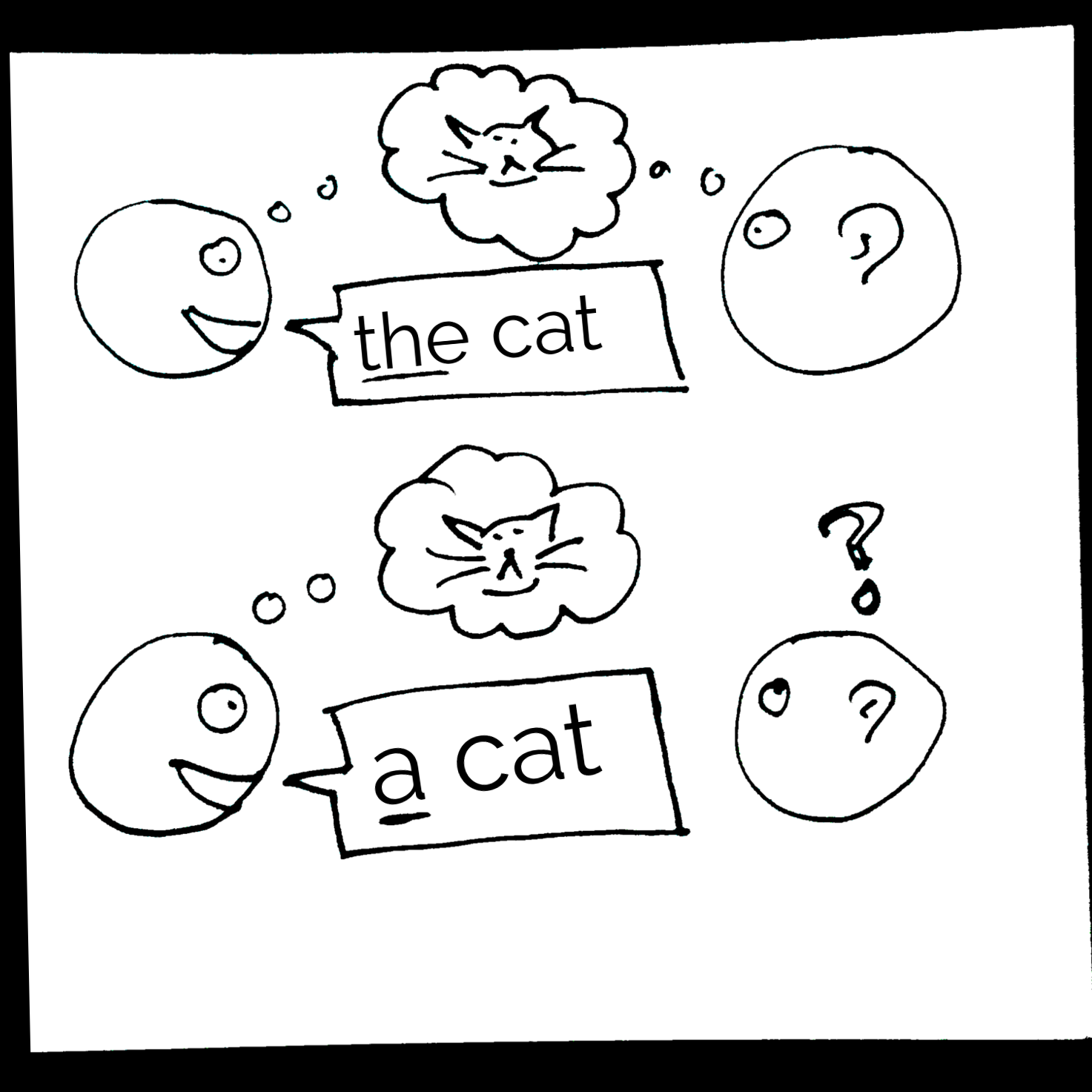 """Two stick figures talking to each other. In the first panel, the speaking says """"the cat."""" Above their heads, there is a thought bubble connected to both people with a picture of a cat. In the second panel, the speaker is saying """"a cat."""" There is the same thought bubble, but it is only connect to the speaker. The listener has a question mark above her head."""
