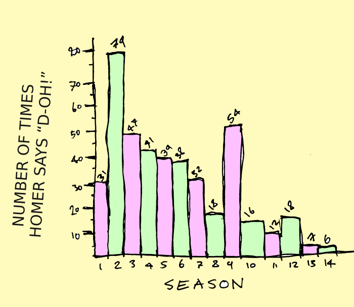 """Example bar chart: number of times Homer says """"D-oh!"""" by season"""