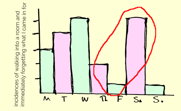 Example bar chart with sharp increase